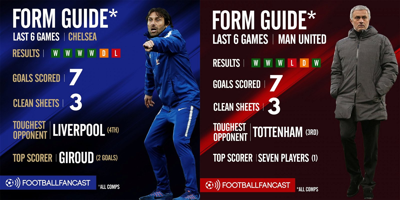 Chelsea Vs Manchester United Vs Fc Barcelona: Expected XIs: Conte Benches Chelsea's Key Outlet, Man