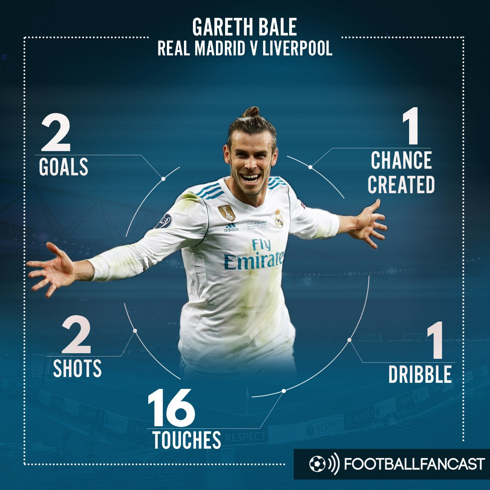 Gareth Bale's stats from the Champions League final