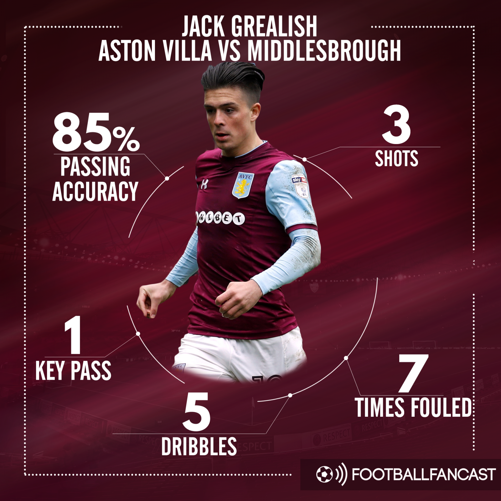 Jack Grealish stats vs Middlesbrough