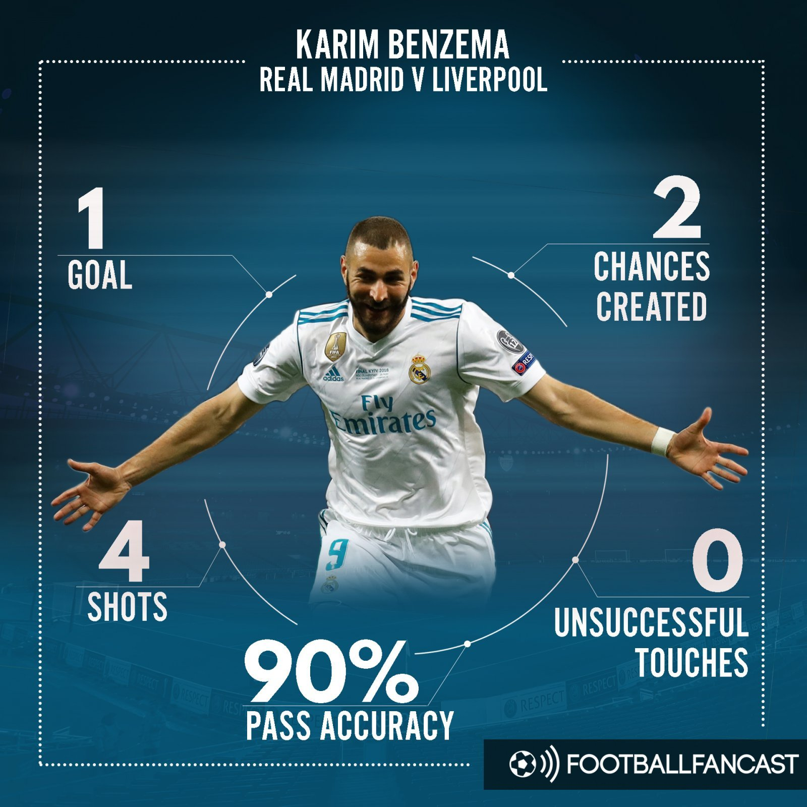 Karim Benzema's stats from Champions League final