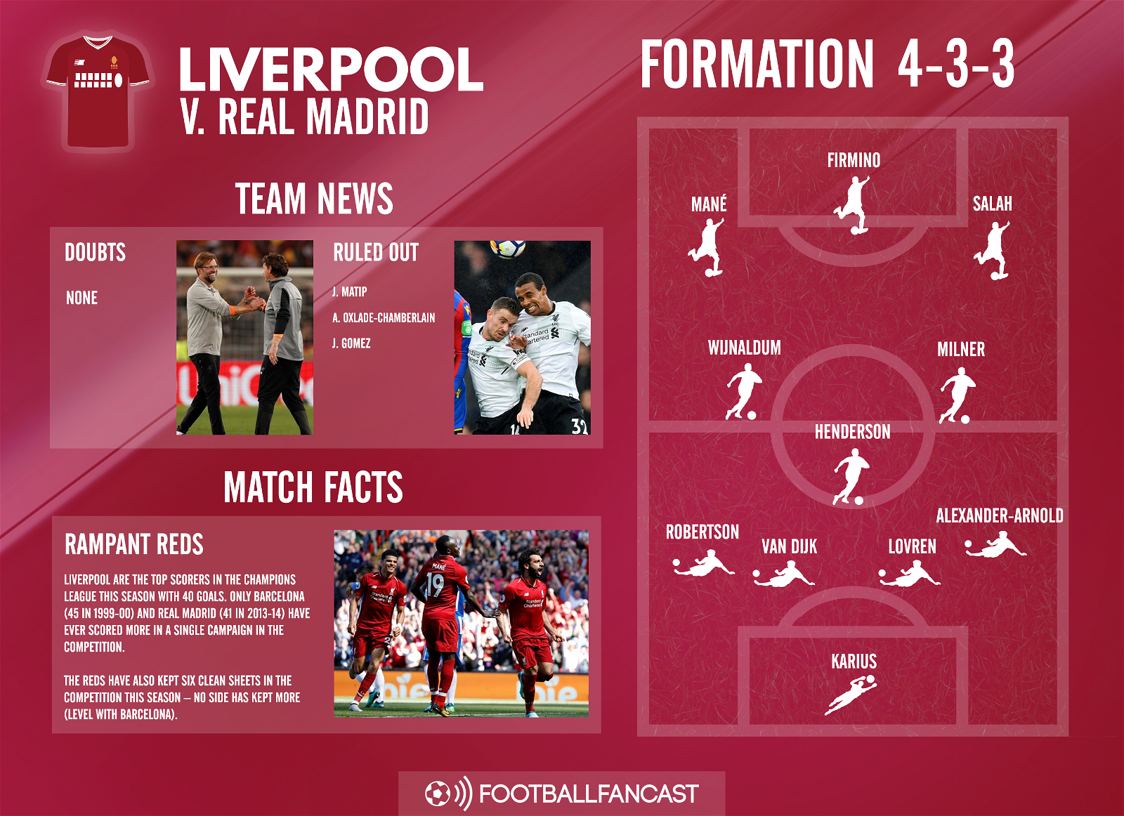 Liverpool Team News for Champions League final