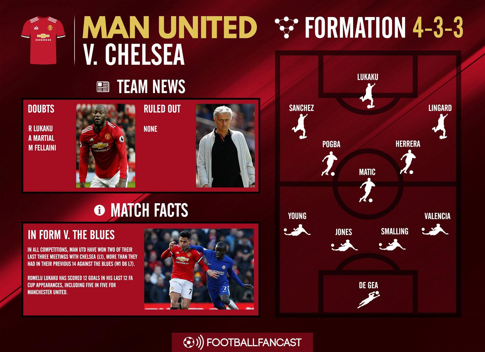 Manchester United Team news for Chelsea clash