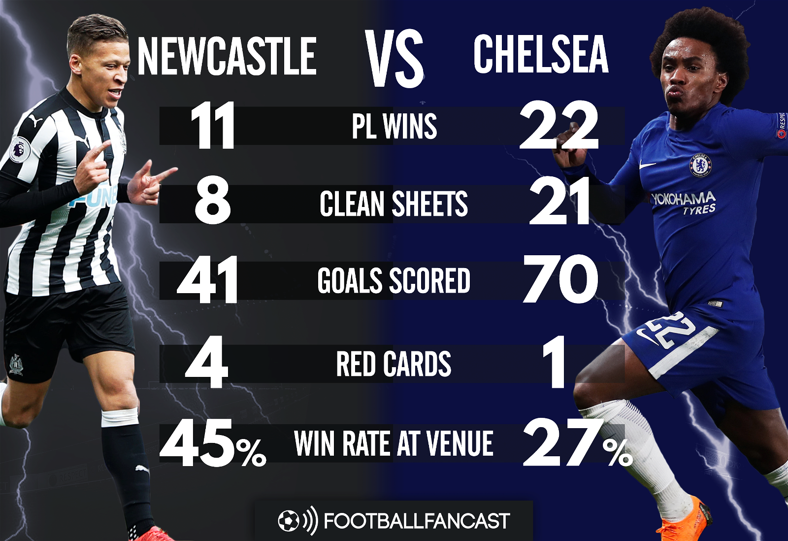 Newcastle vs Chelsea - Head to Head