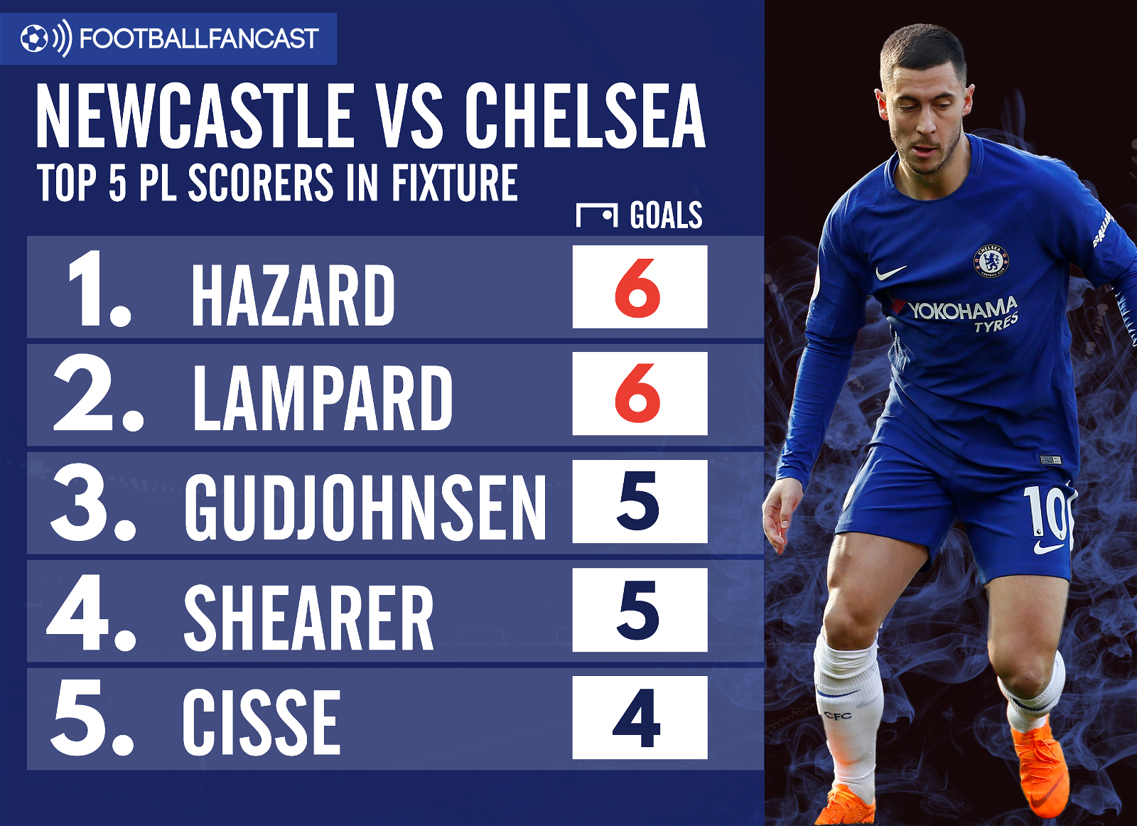 Newcastle vs Chelsea - Top Scorers