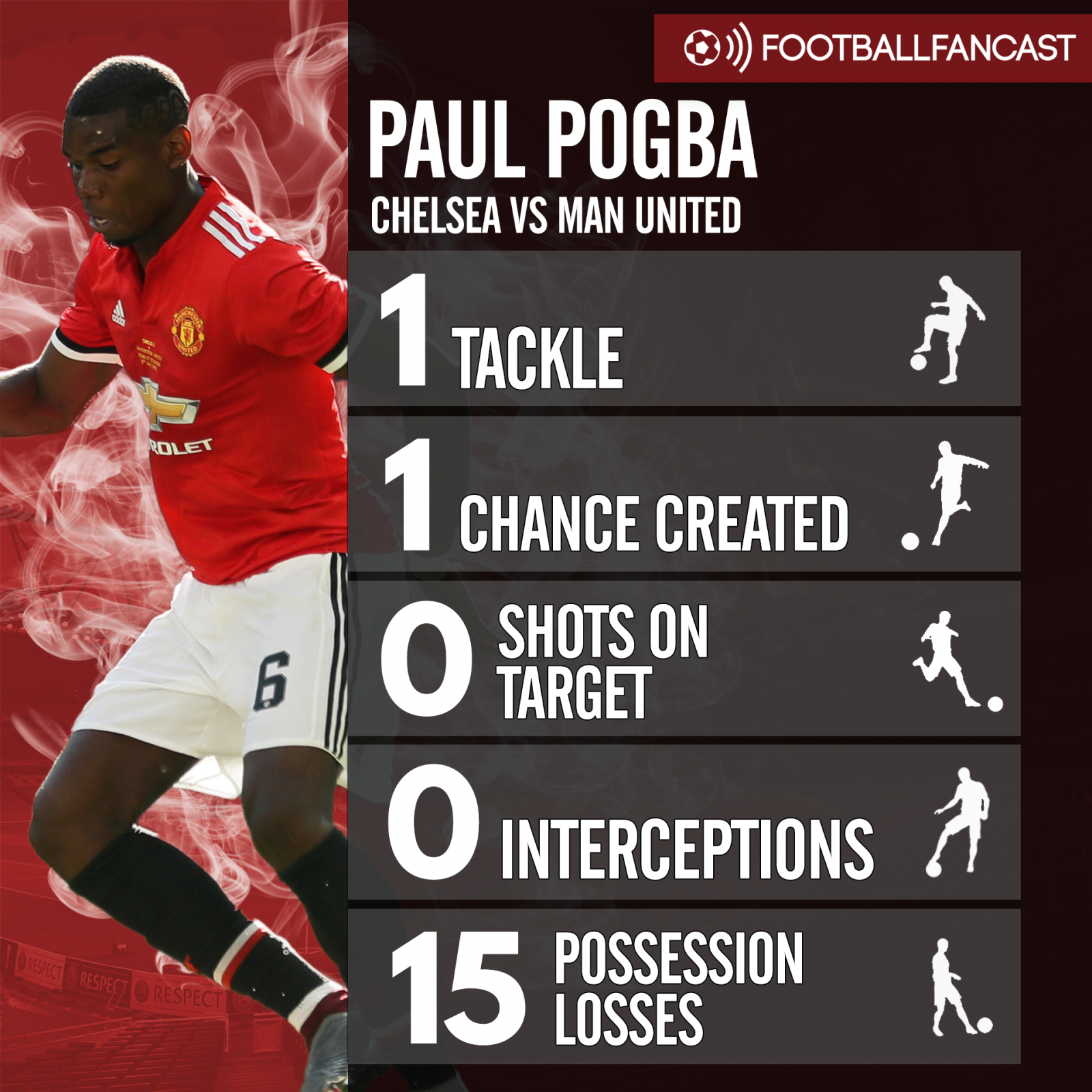 Paul Pogba's stats from Man United's 1-0 defeat to Chelsea