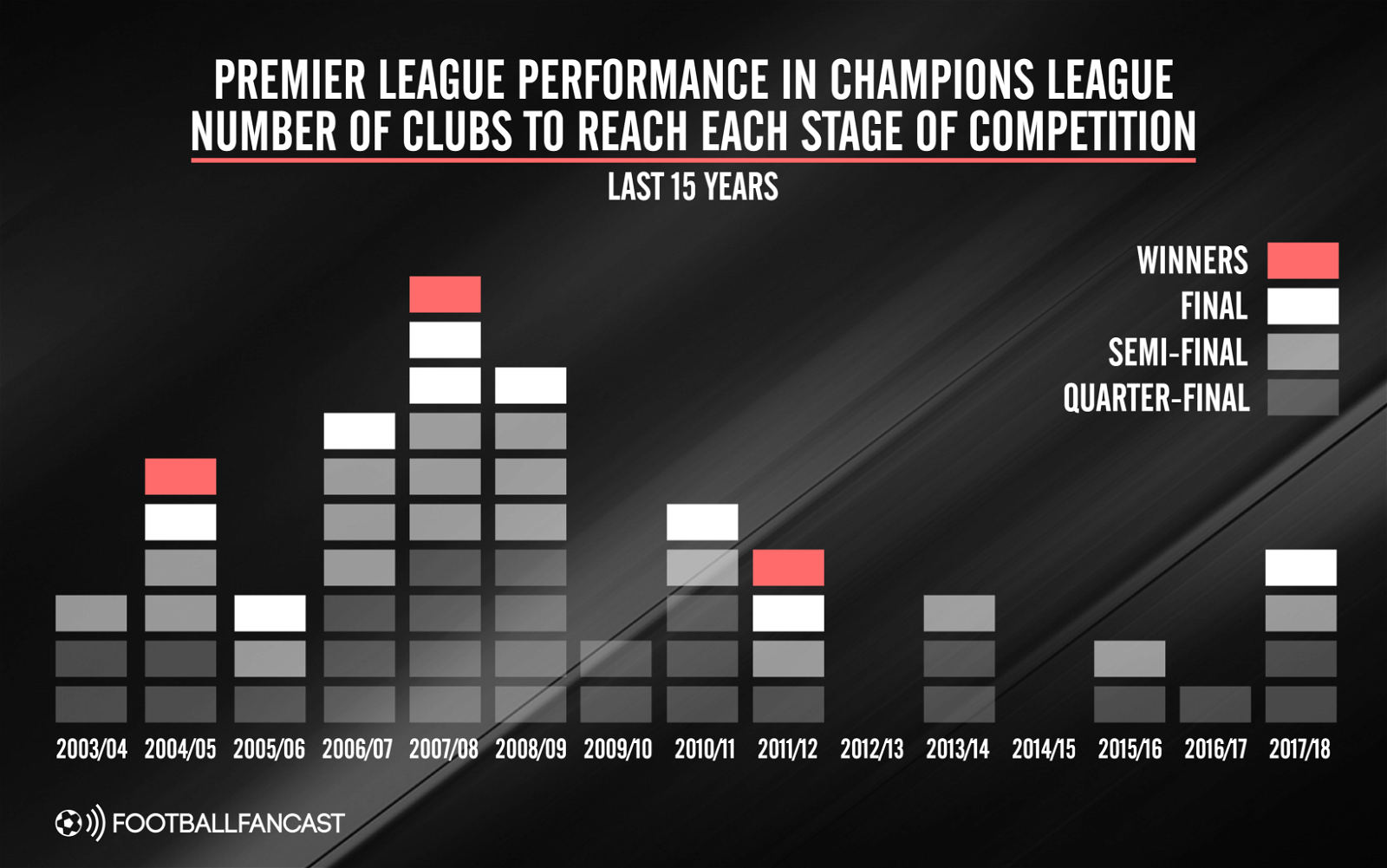 Premier League performance in the Champions League over the last 15 seasons
