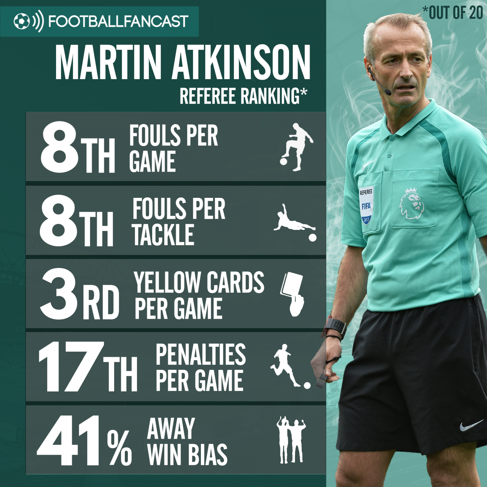 Referee Martin Atkinson's stats this season