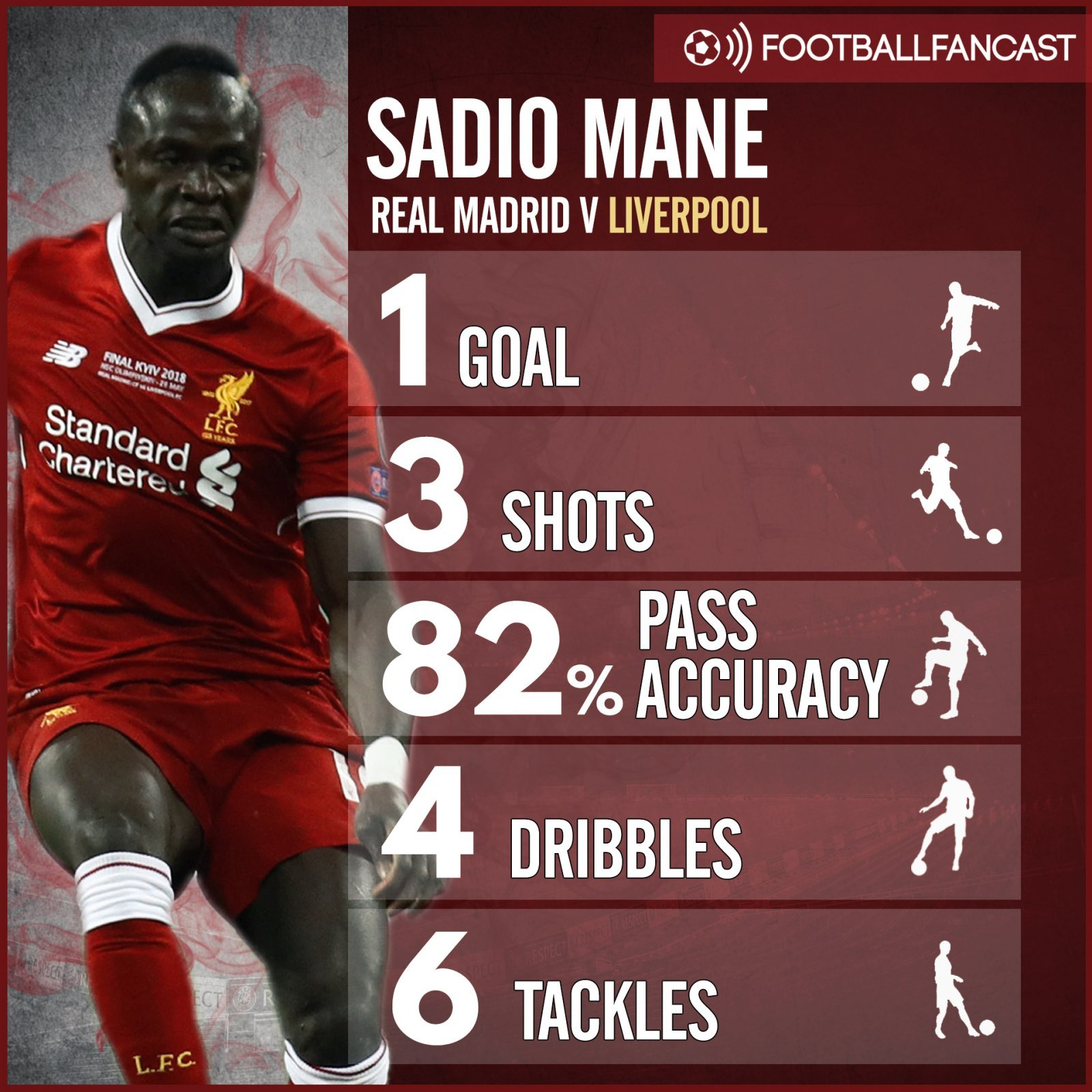 Sadio Mane's stats from the Champions League final