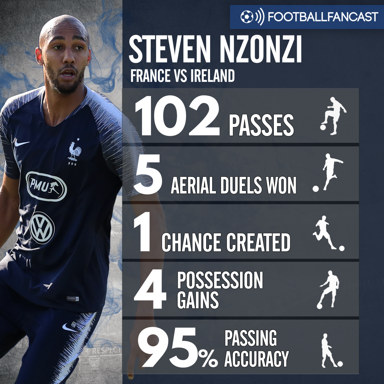Steven Nzonzi's stats from France's win over Ireland