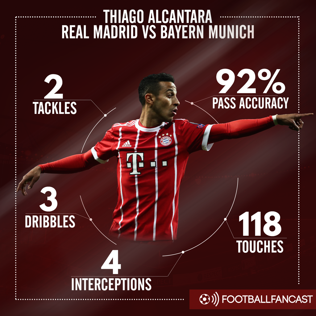 Thiago stats vs Real Madrid