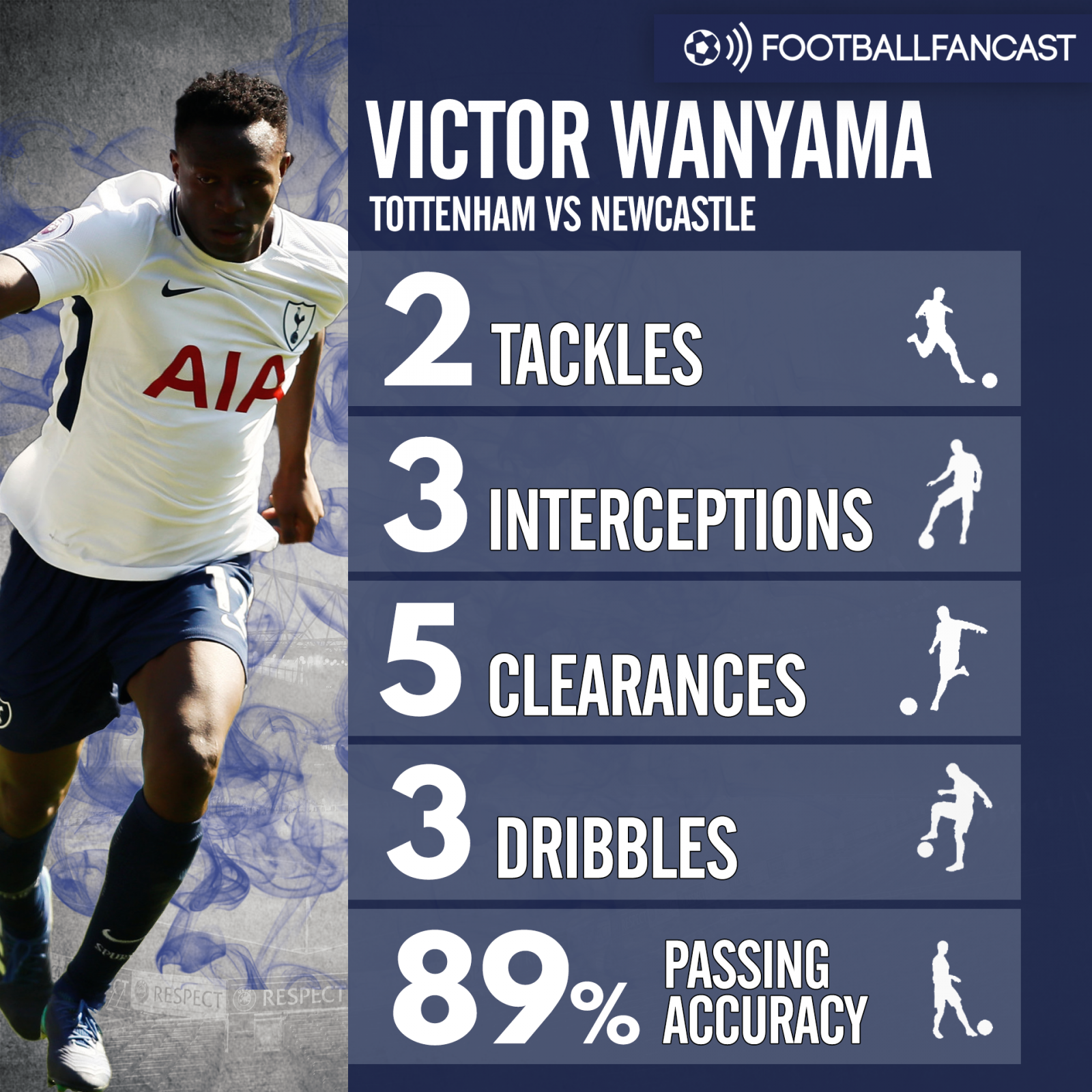 Victor Wanyama's stats from Tottenham's win over Newcastle
