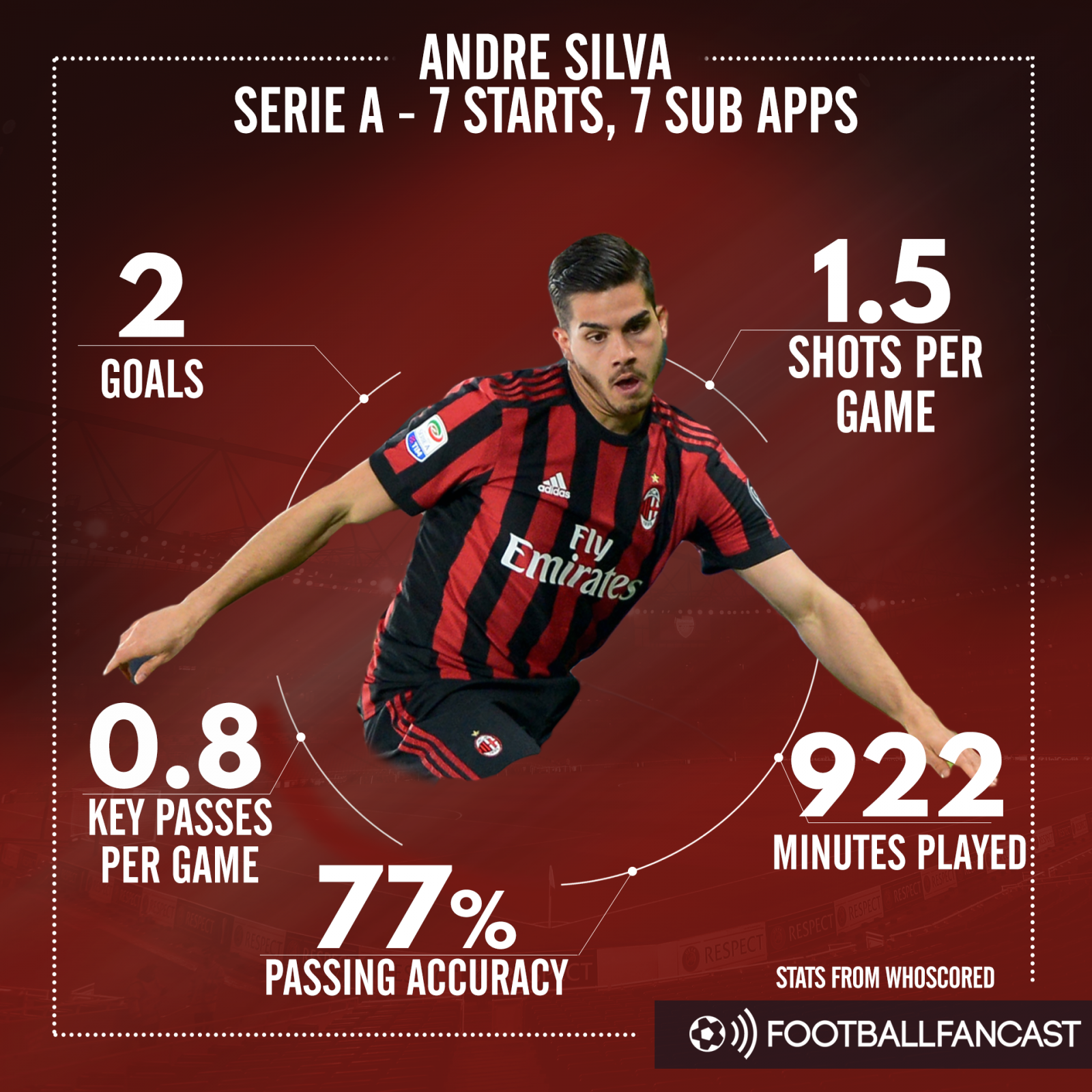 Andre Silva hasn't made the impact he would have liked at AC Milan