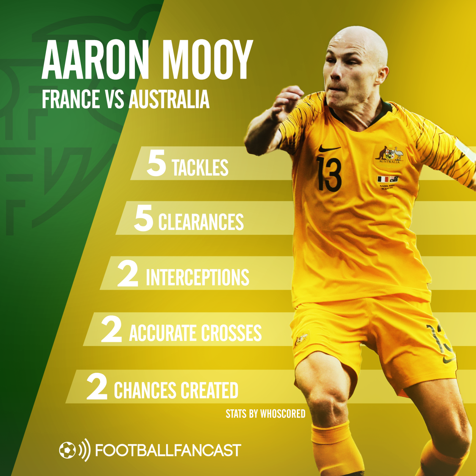 Aaron Mooy's stats from Australia's 2-1 defeat to France