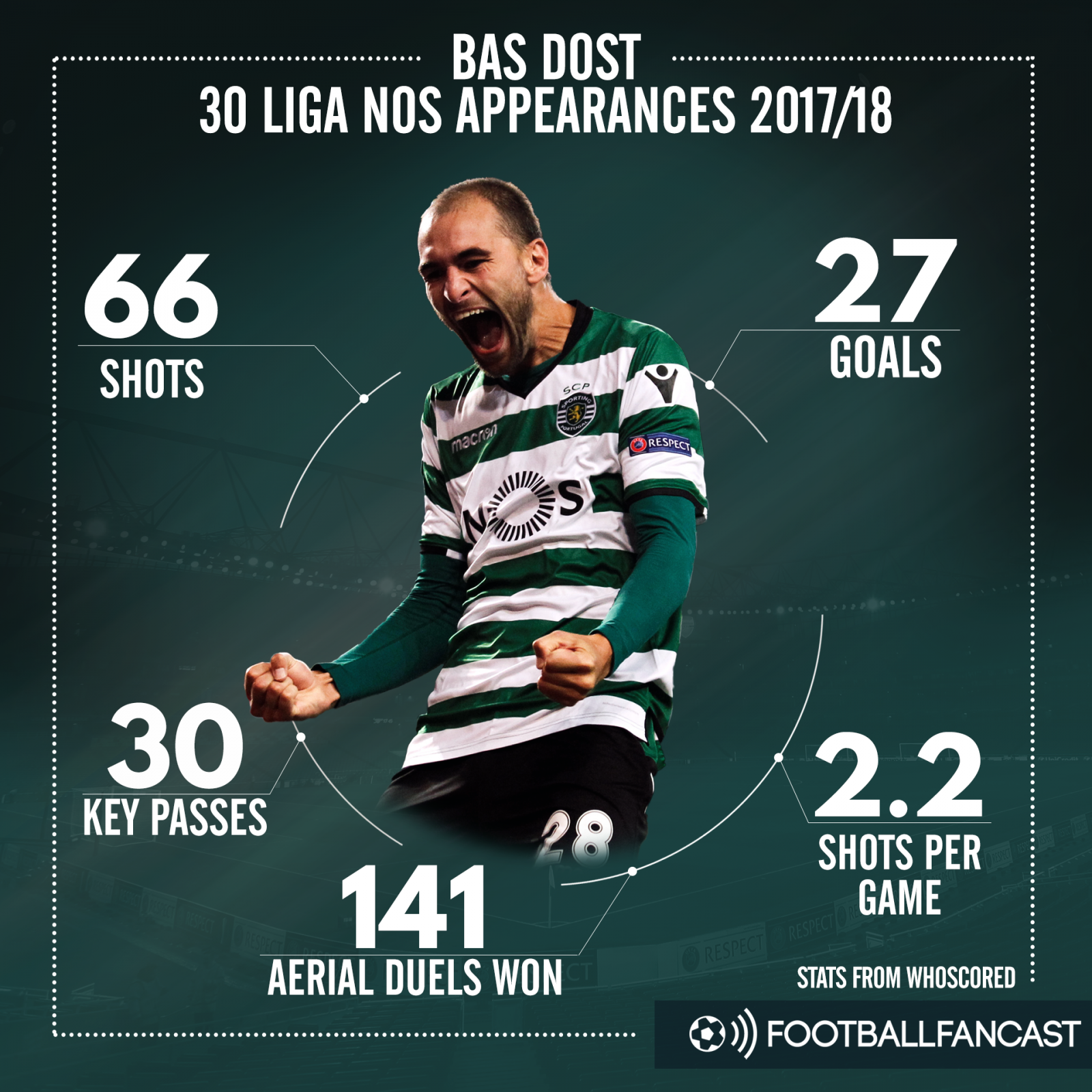 Bas Dost's stats for Sporting Lisbon this season