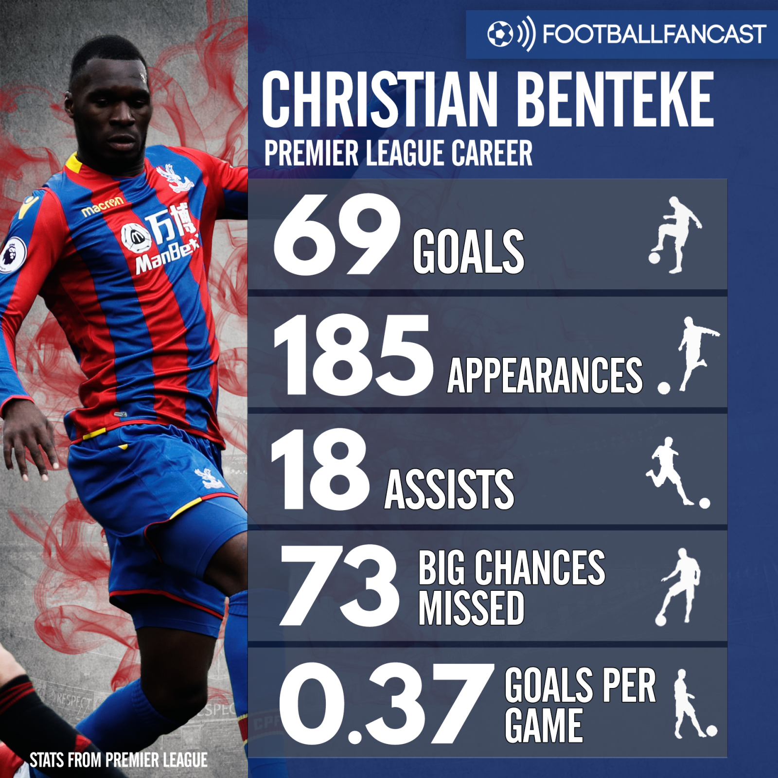 Christian Benteke's career stats