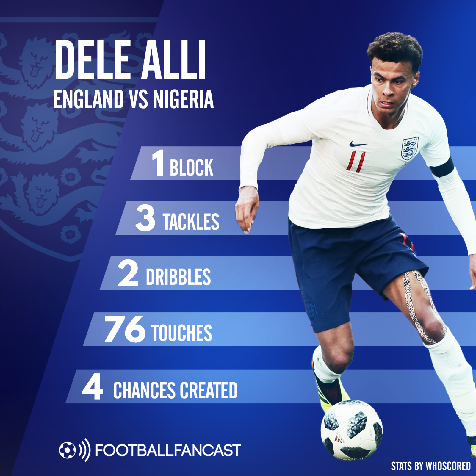 Dele Alli's stats from England's win over Nigeria