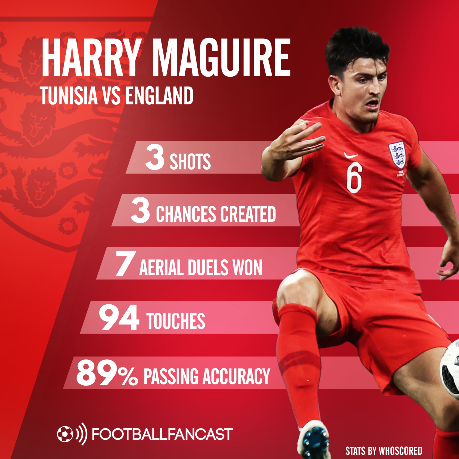 Harry Maguire's stats from England's World Cup win over Tunisia