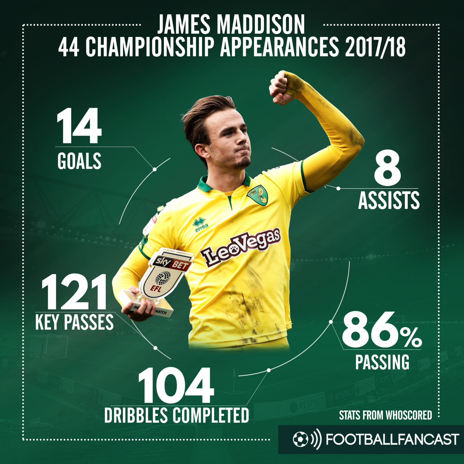 James Maddison's stats for Norwich City in the Championship