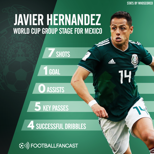 Javier Hernandez group stage stats for Mexico