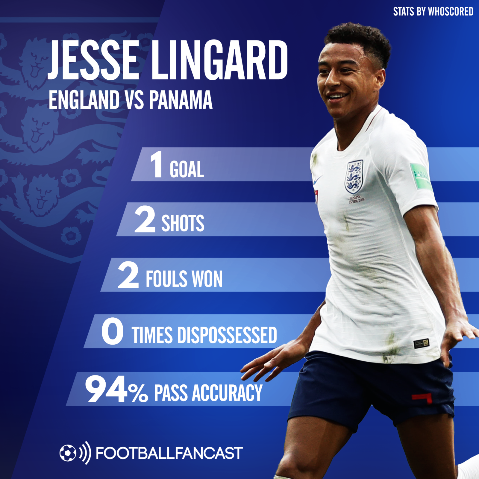 Jesse Lingard's stats from England 6-1 Panama