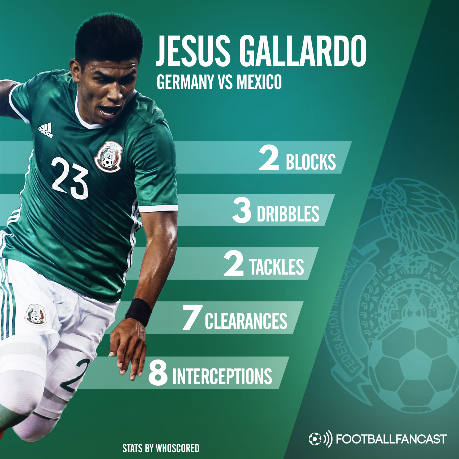 Jesus Gallardo's stats from Mexico's win over Germany