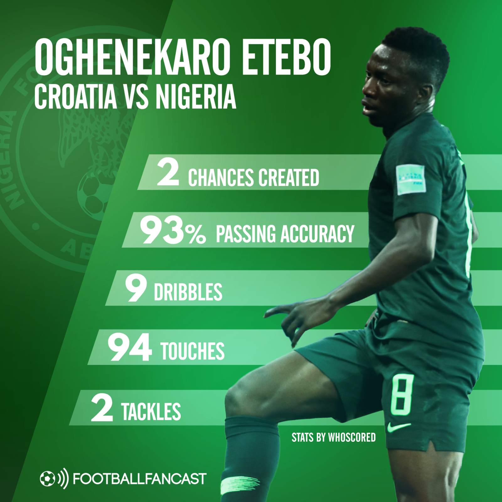 Oghenekaro Etebo's stats from Nigeria's 2-0 defeat to Croatia