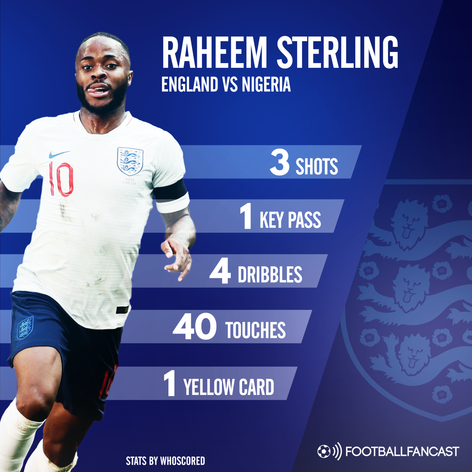 Raheem Sterling's stats from England's win over Nigeria