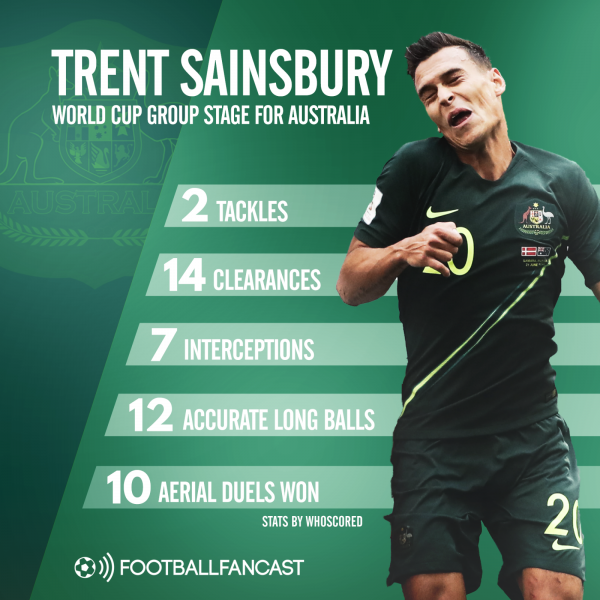Trent Sainsbury stats for Australia at World Cup