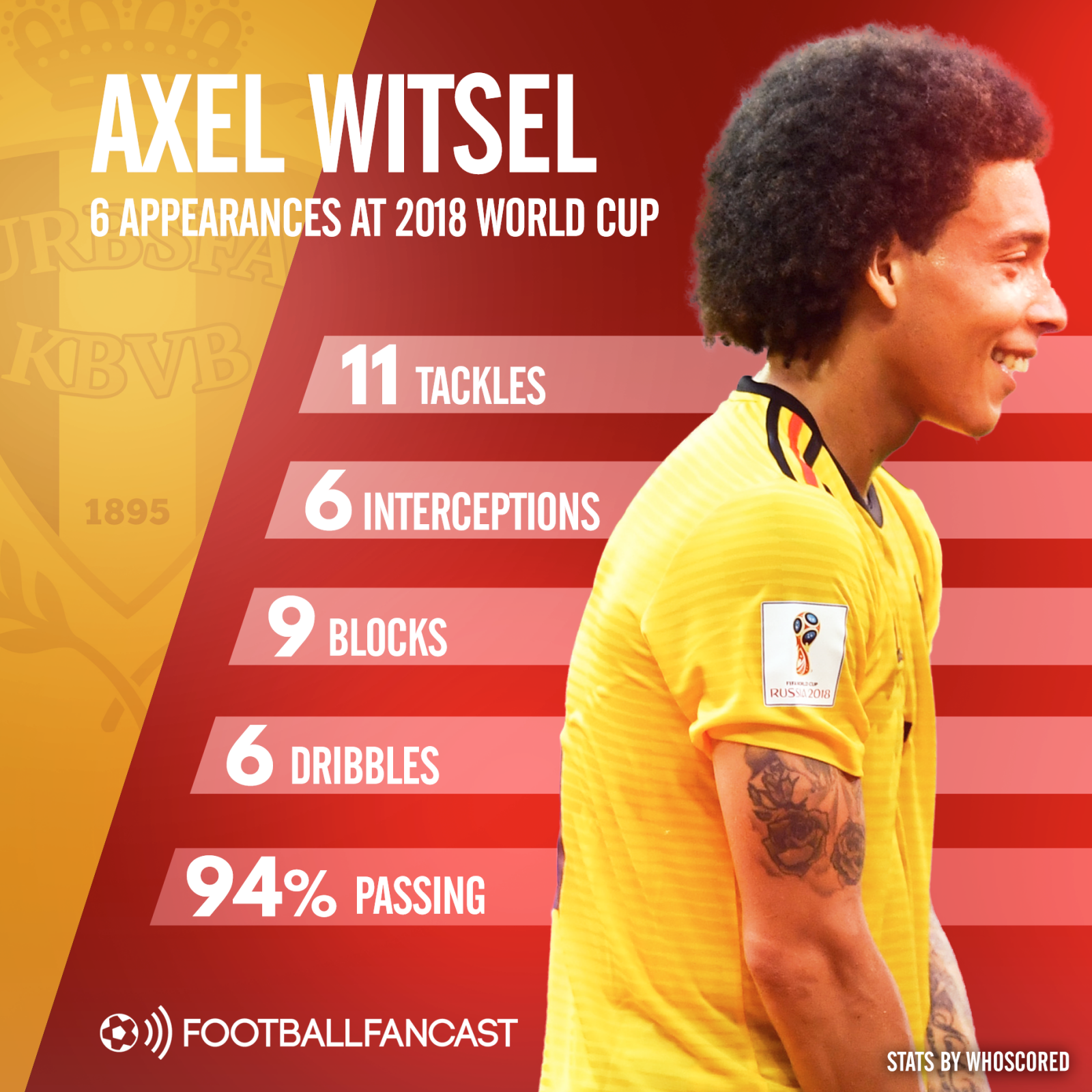 Axel Witsel stats in six 2018 World Cup appearances