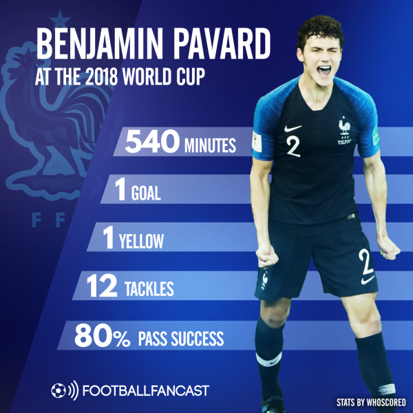 Benjamin Pavard's stats for France at 2018 World Cup