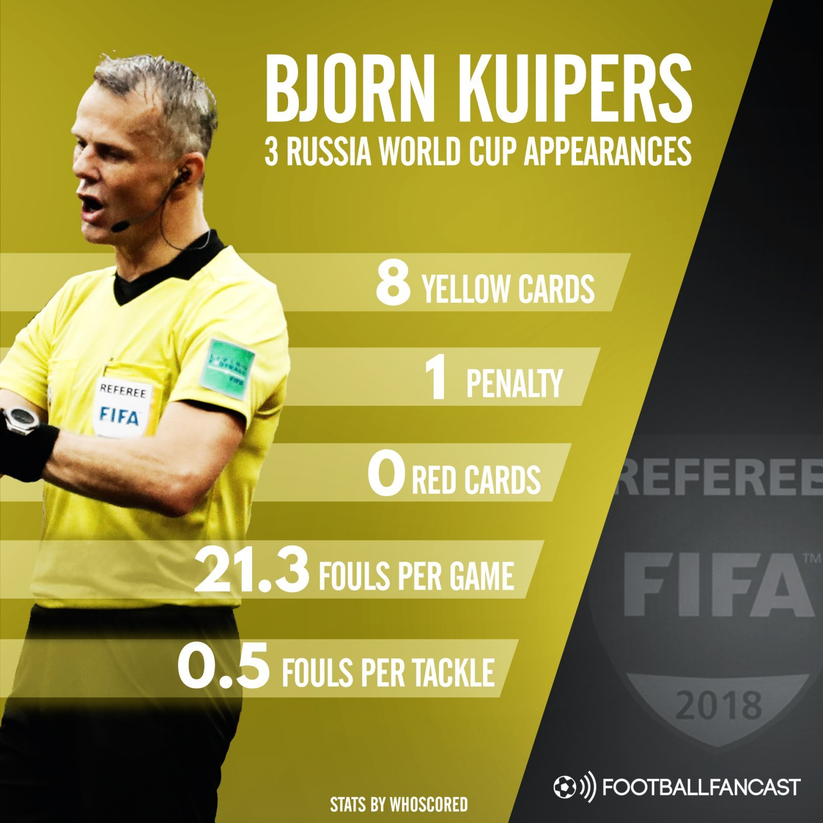 Bjorn Kuipers' stats from the 2018 World Cup