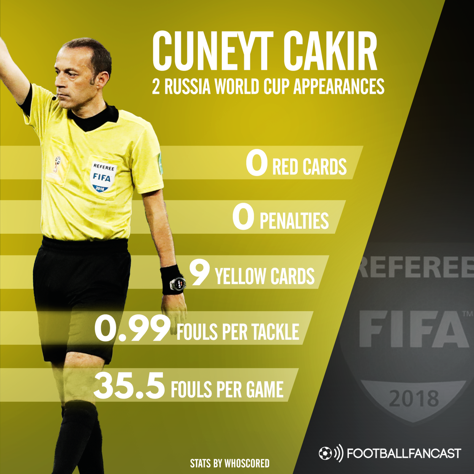 Cuneyt Cakir's stats from the World Cup so far