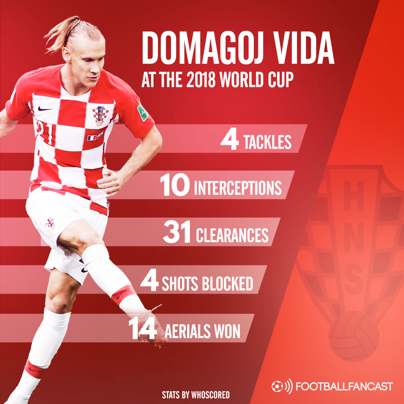 Domagoj Vida stats for Croatia in 2018 World Cup