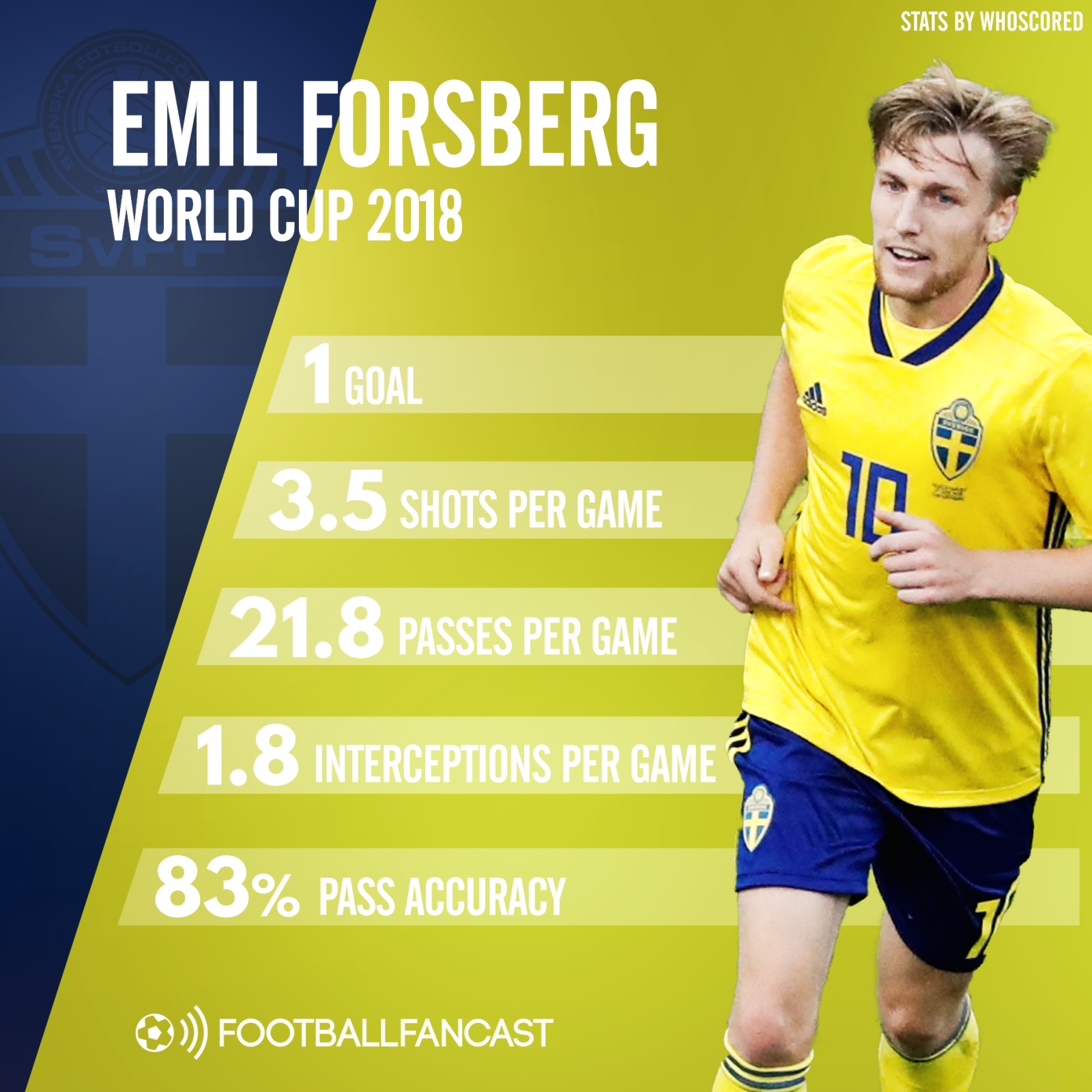 Emil Forsberg's stats from 2018 World Cup