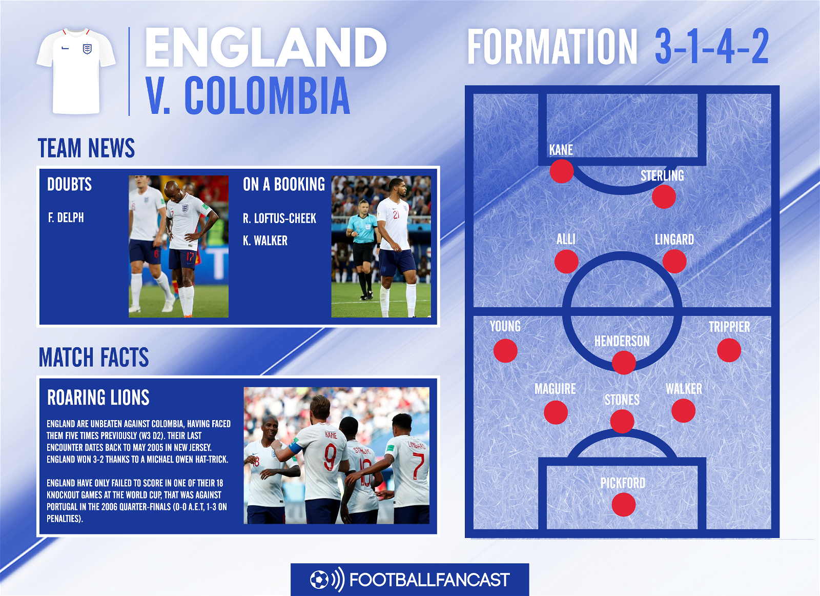 England Team News for Colombia clash