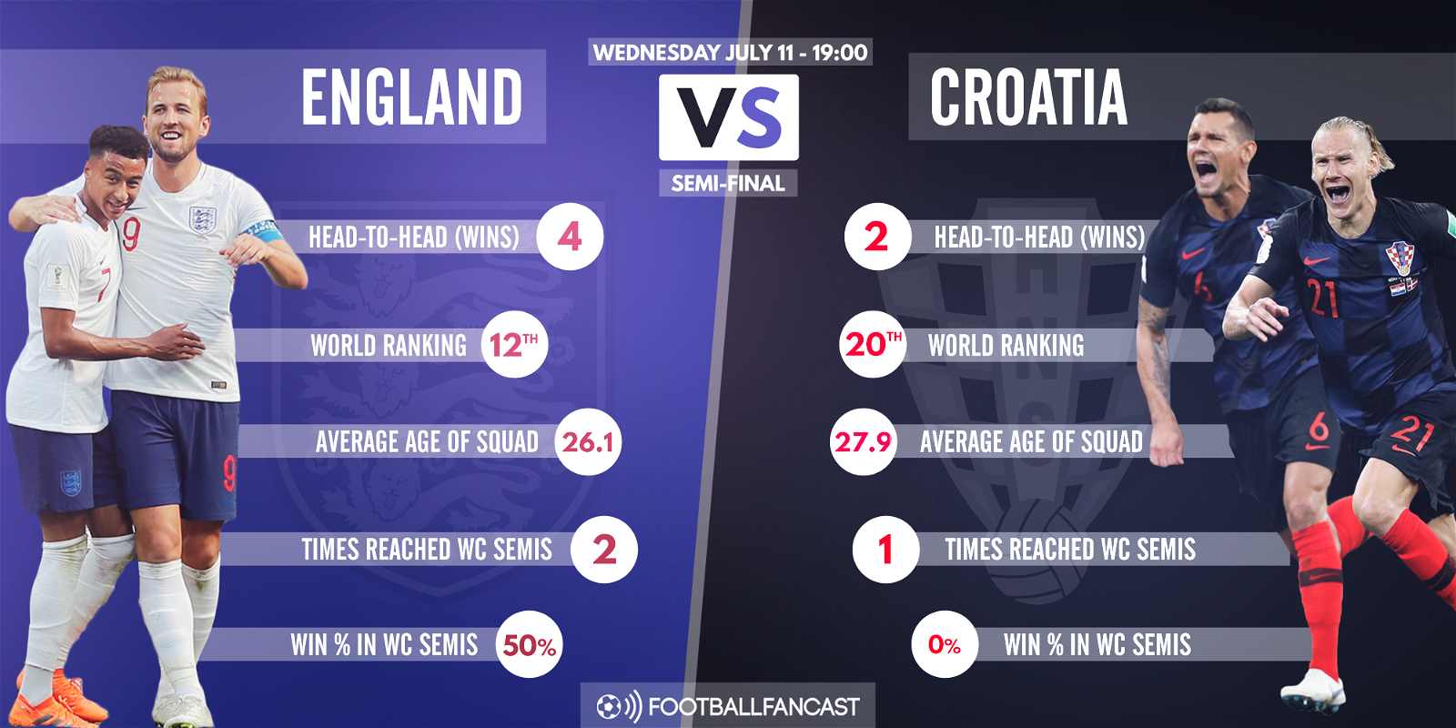 england vs croatia - photo #14