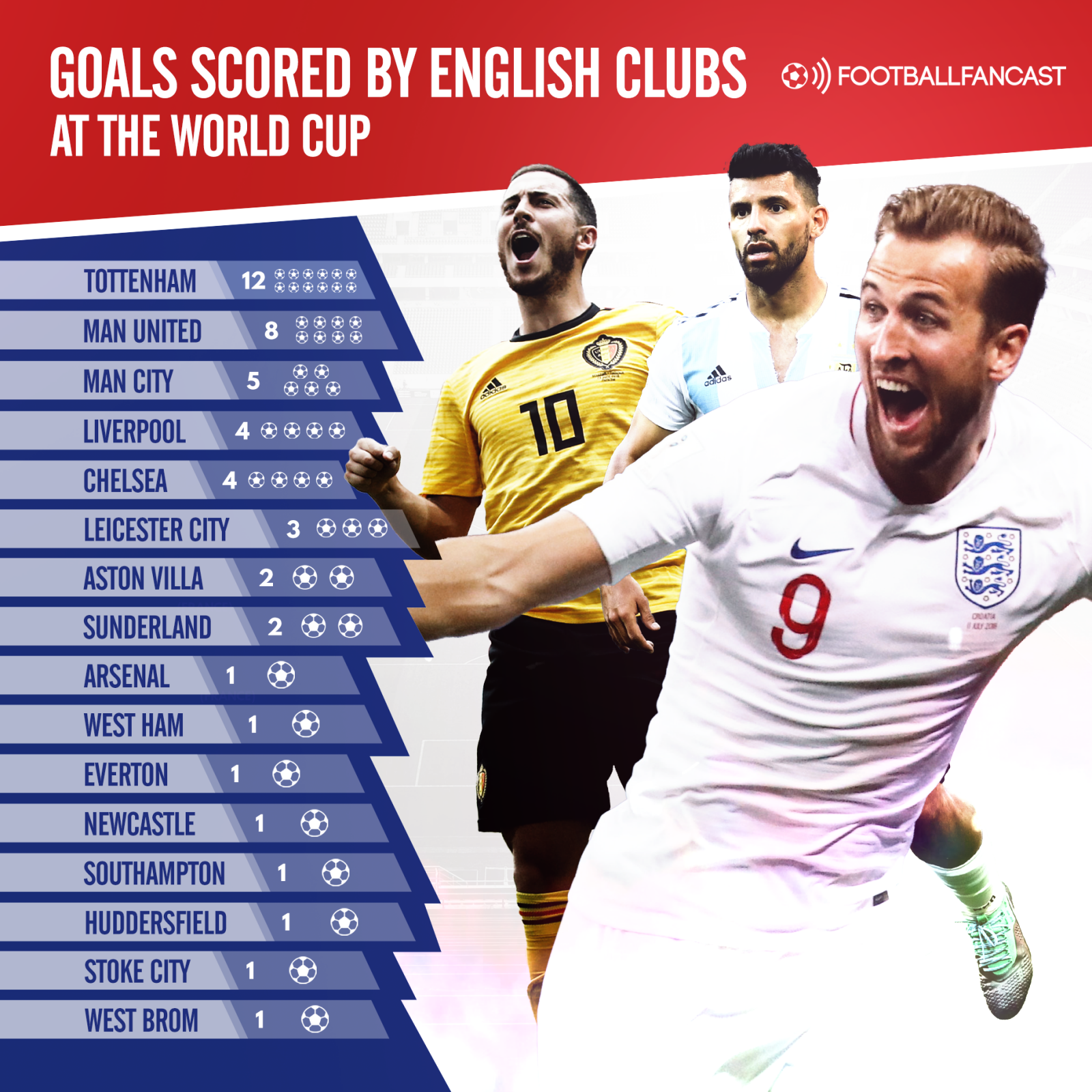 Goals Scored By English Clubs at the World Cup