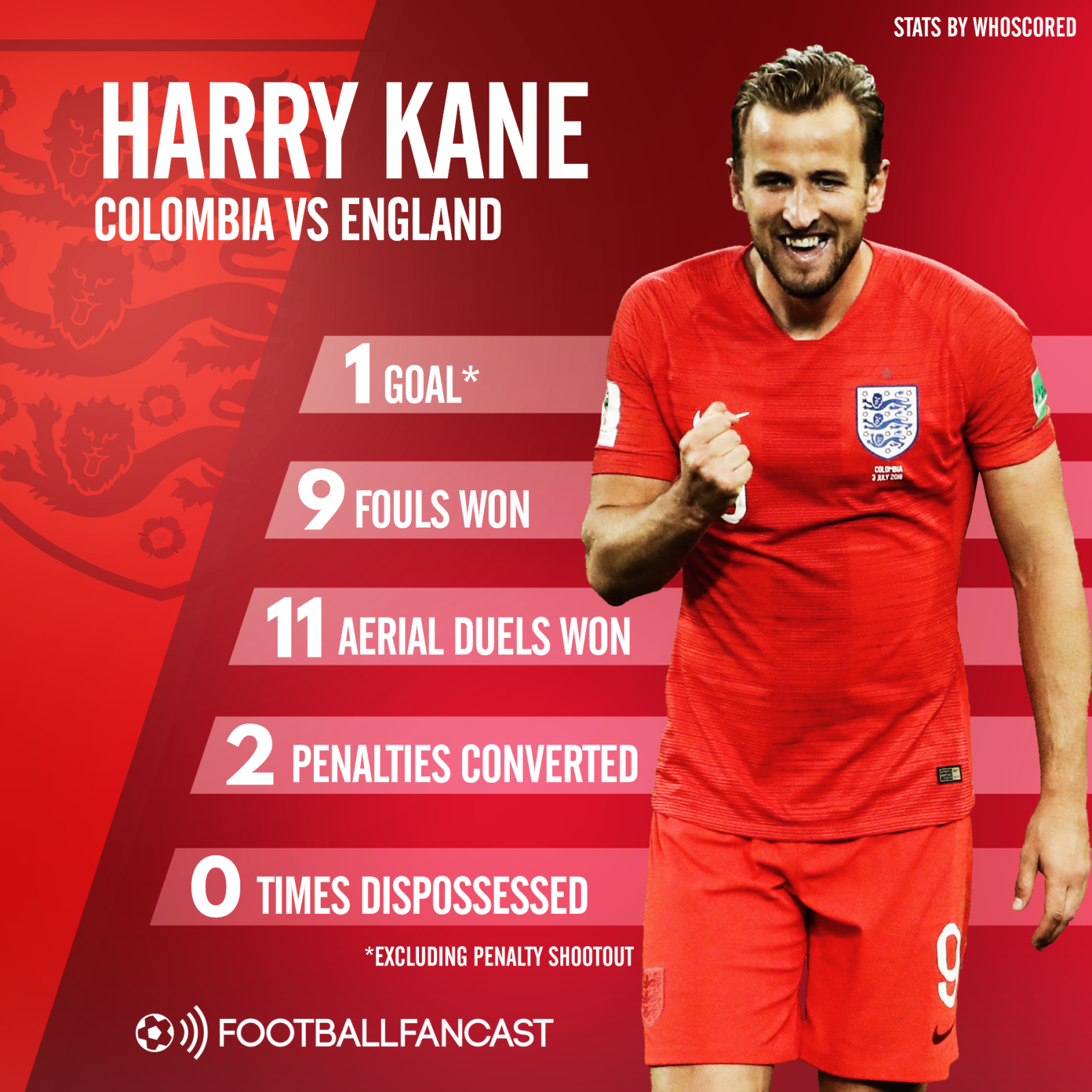 Harry Kane's stats from England's win over Colombia