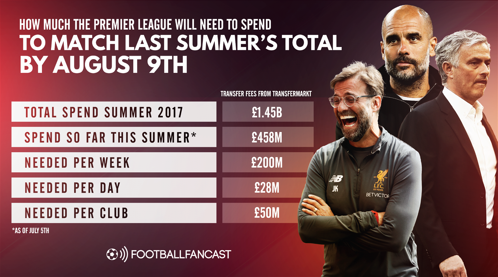 How much the Premier League would need to spend by August 9th