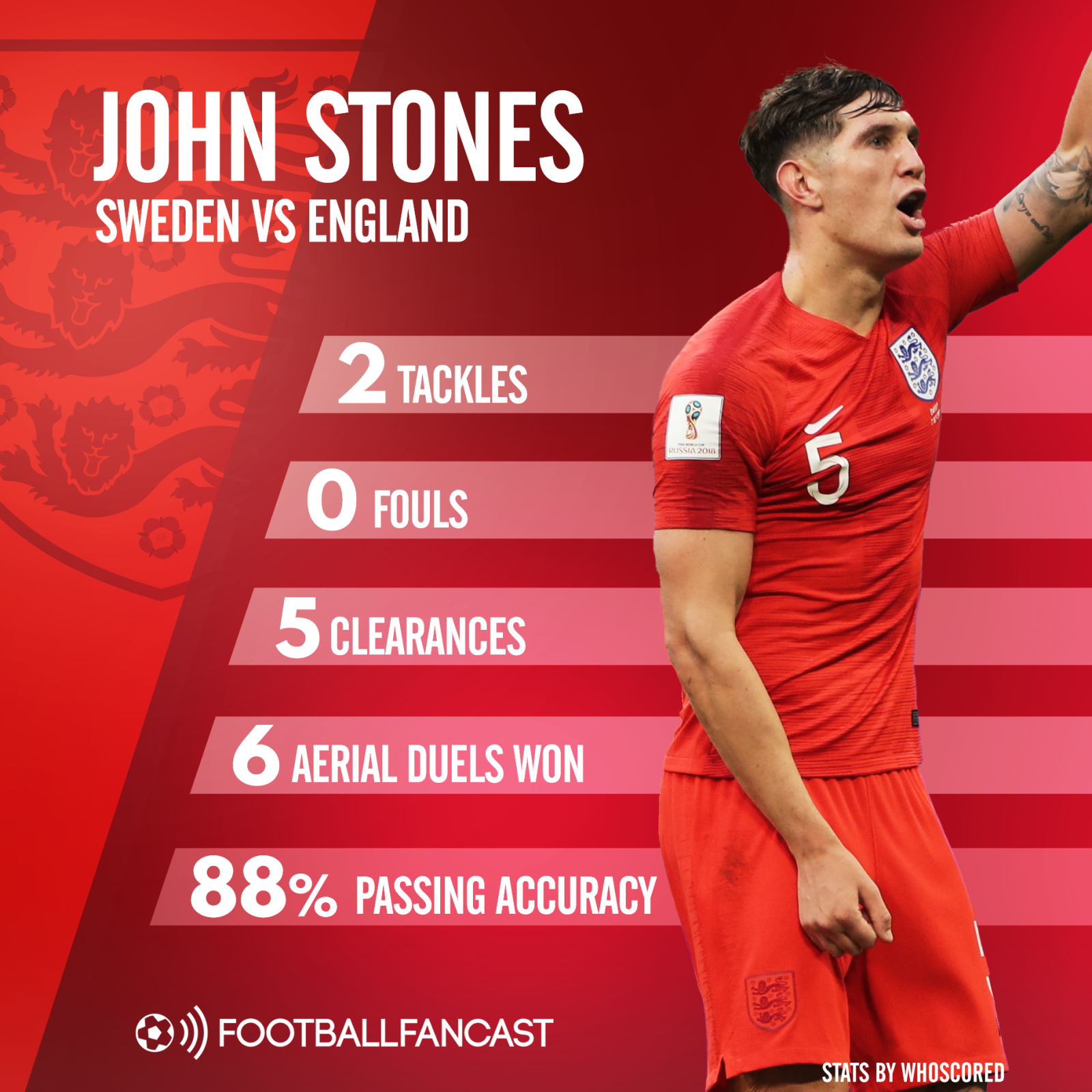 John Stones' stats from England's win over Sweden