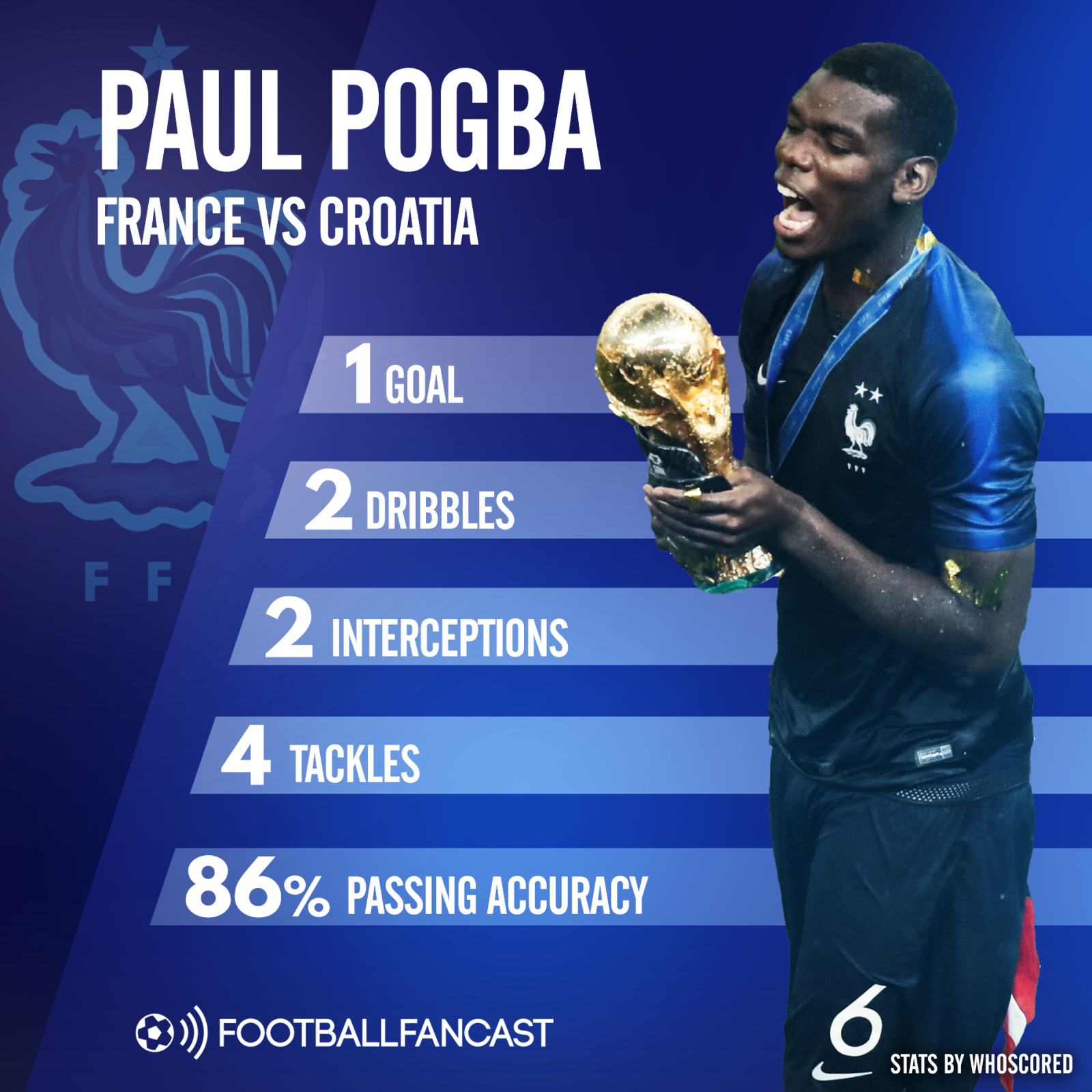 Paul Pogba's stats from World Cup final