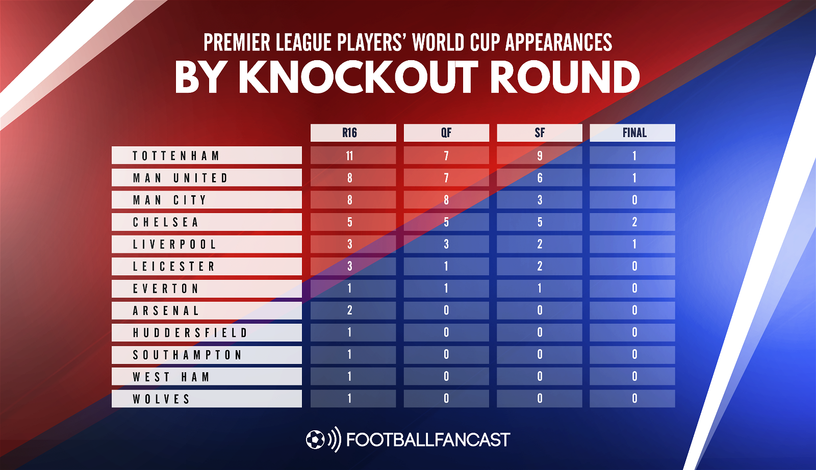 Premier League Players' World Cup appearances by knockout round