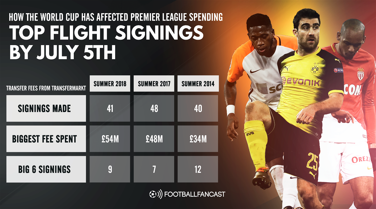 Second take - Top flight signings by 5th July