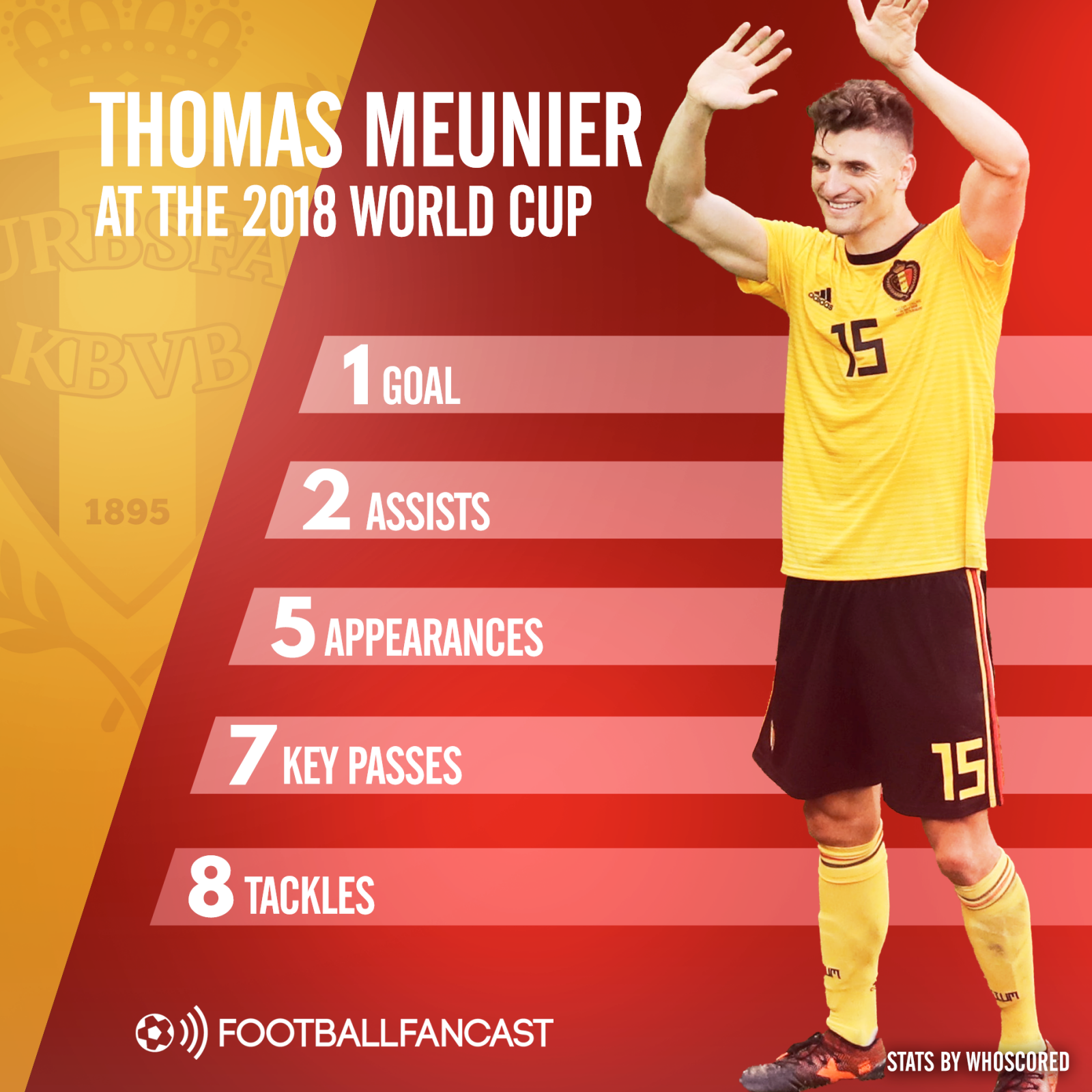 Thomas Meunier World Cup stats