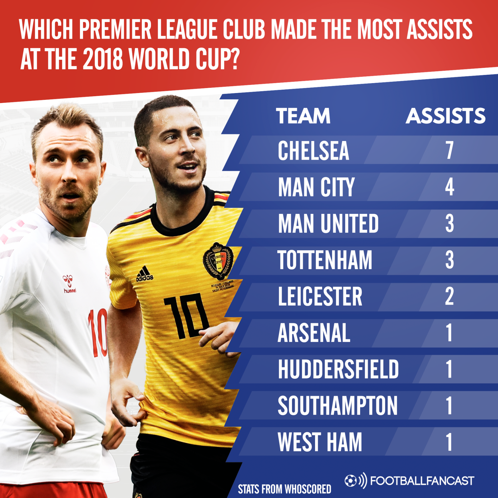 Which Premier League club had the most World Cup assists