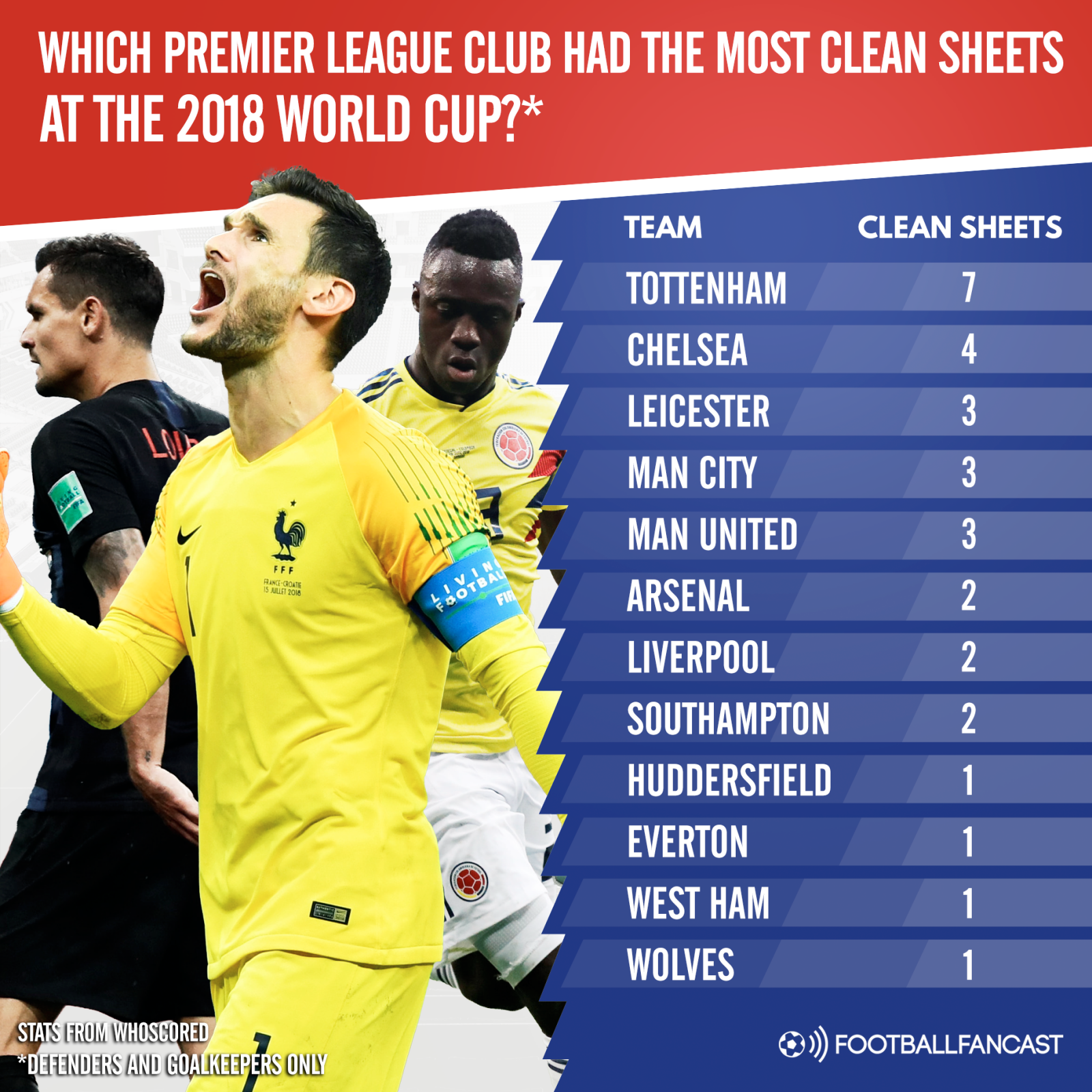 Which Premier League club had the most World Cup clean sheets