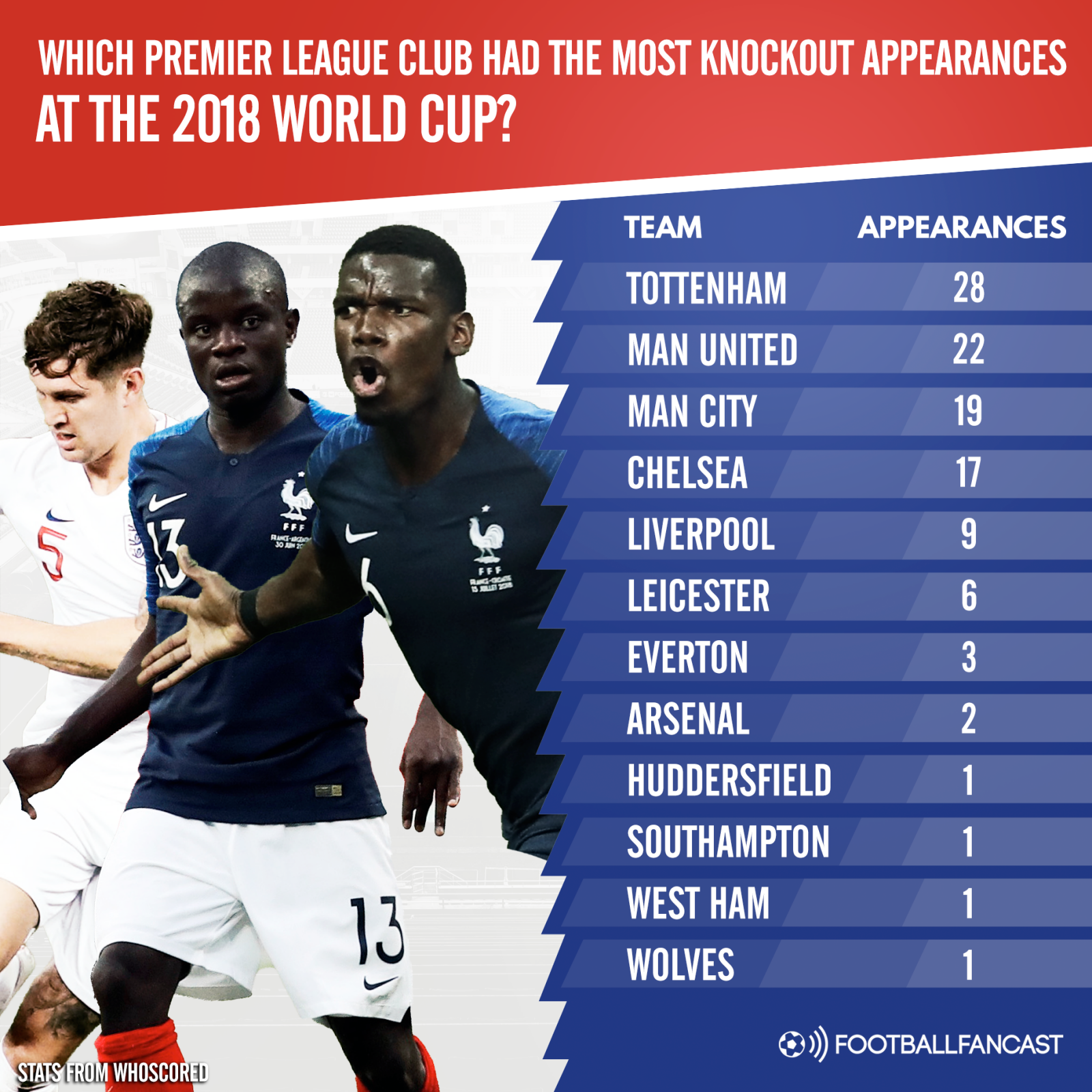Which Premier League club made the most knockout World Cup appearances