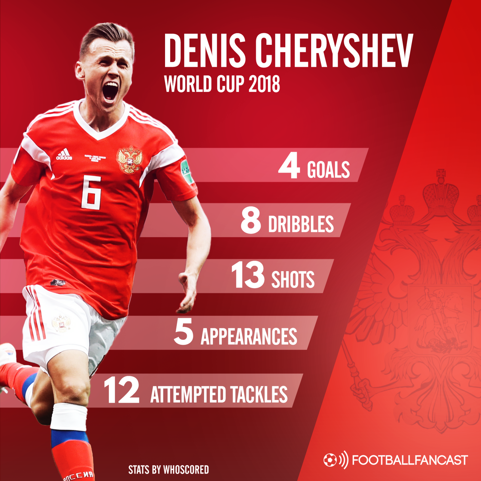 the key stats from denis cheryshev's world cup 2018