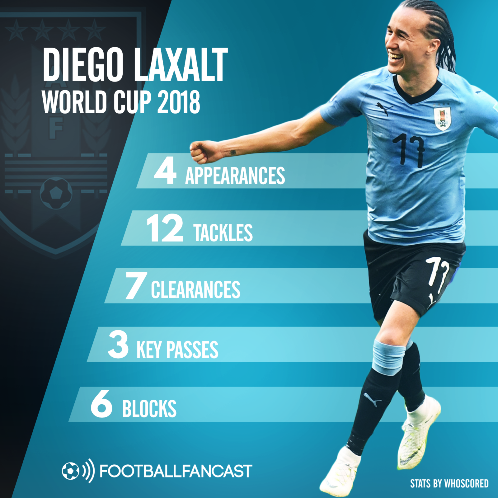 the most impressive stats from diego laxalt's world cup 2018