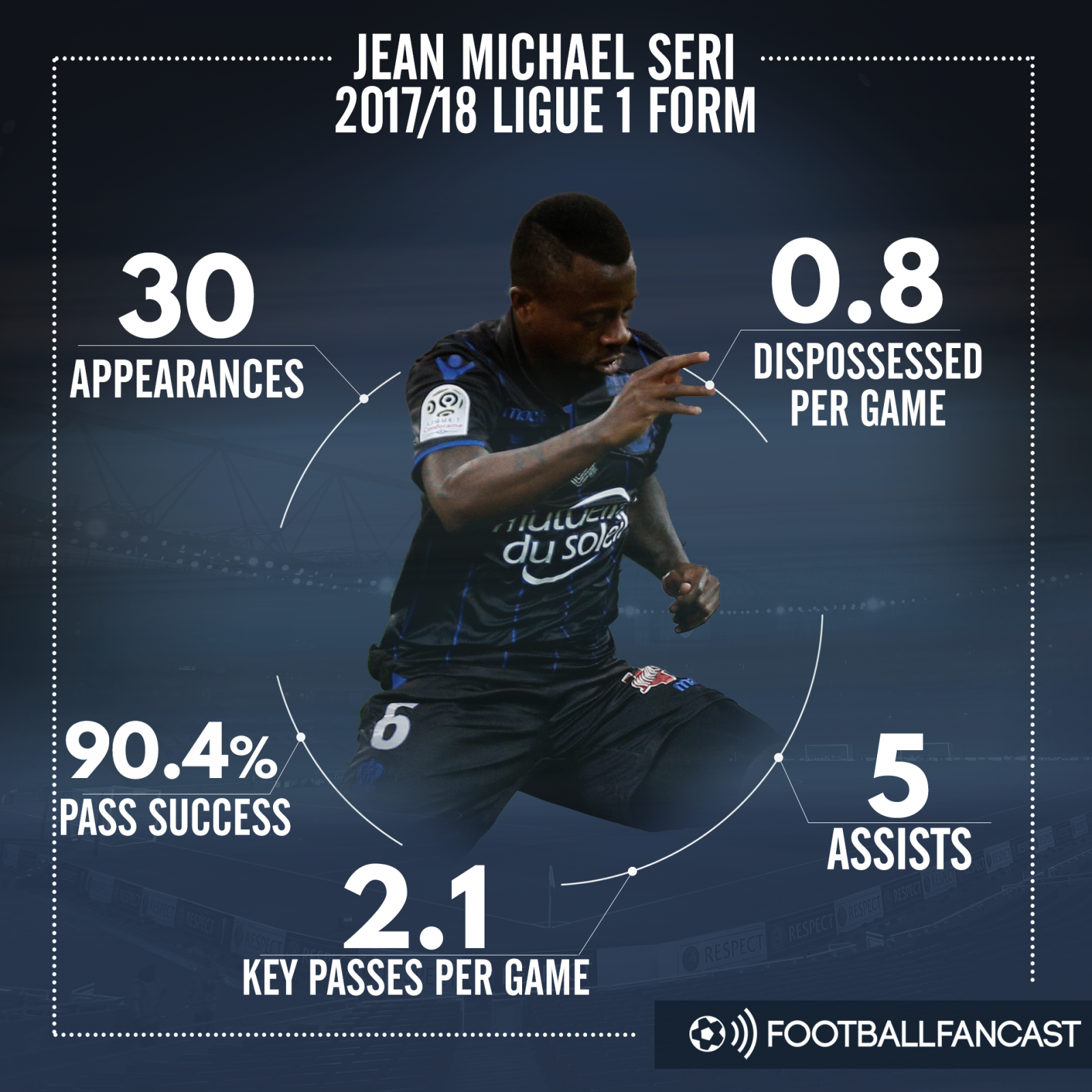 jean michael seri 2017/18 Ligue 1 stats
